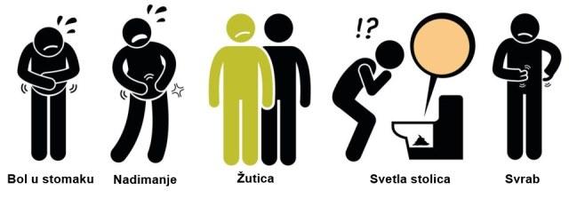 simptomi raka pankreasa